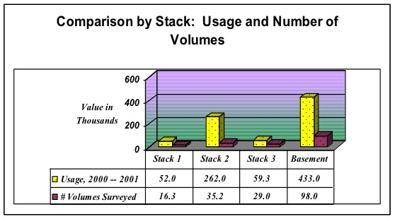Bar graph comparing usage of books in stacks
