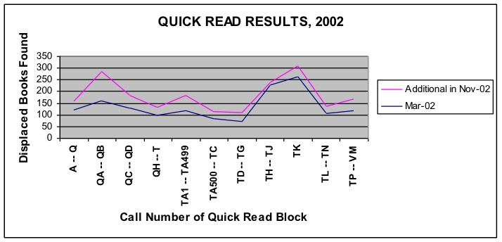 Line graph displaying displaced books found for all call numbers